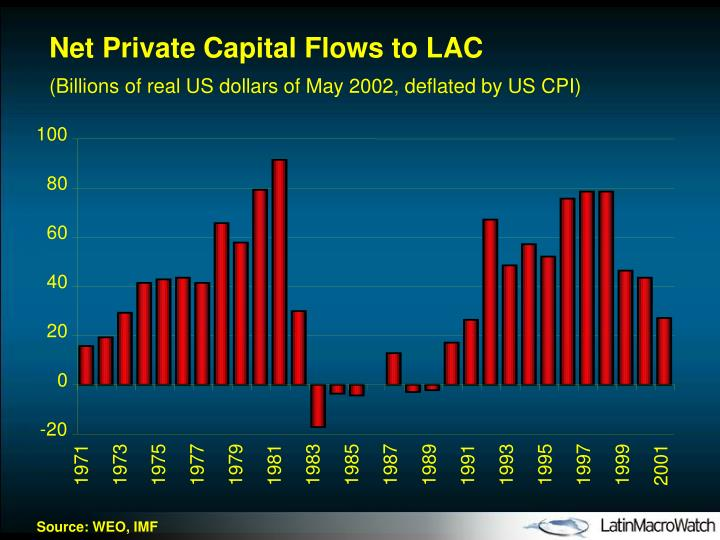 Net Private Capital Flows to LAC