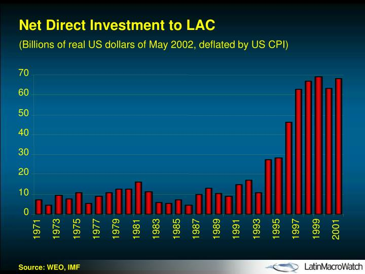 Net Direct Investment to LAC