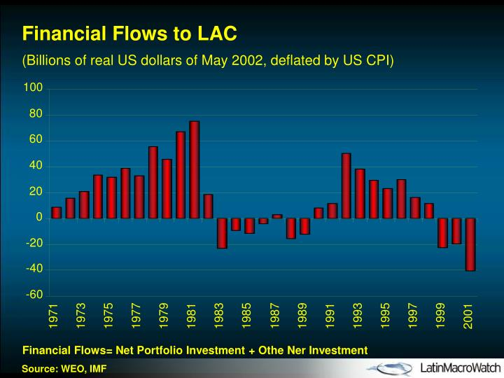 Financial Flows to LAC