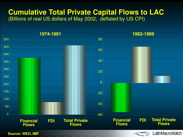Cumulative Total Private Capital Flows to LAC