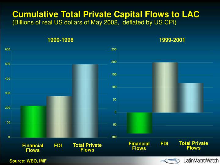 Cumulative Total Private Capital Flows to LAC