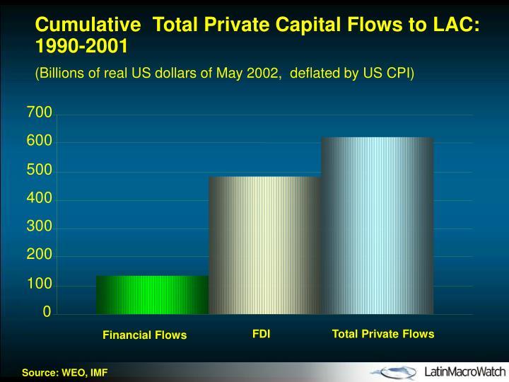 Cumulative  Total Private Capital Flows to LAC: 1990-2001