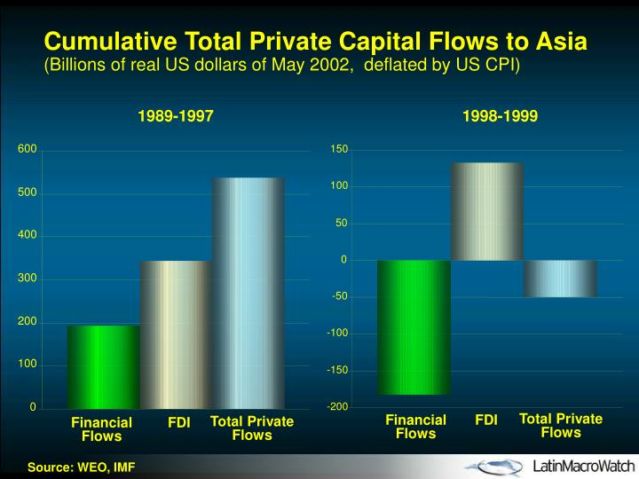 Cumulative Total Private Capital Flows to Asia