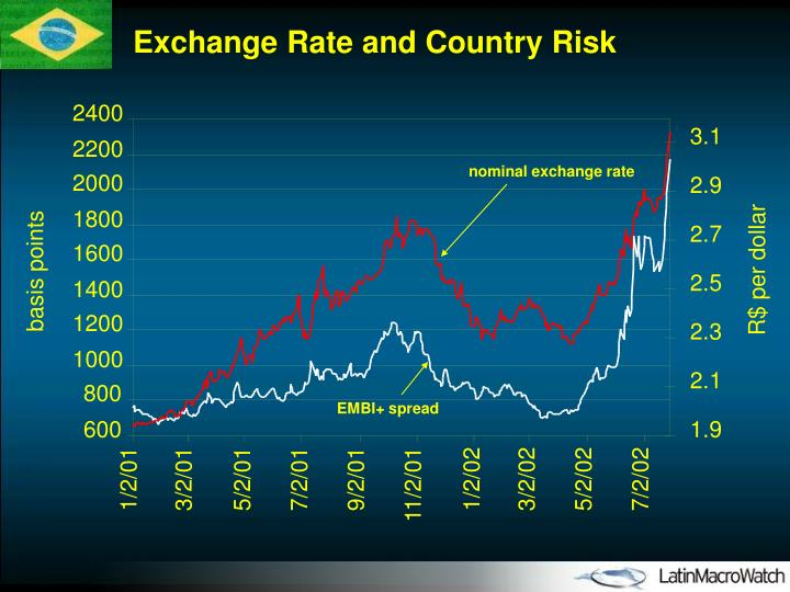 Exchange Rate and Country Risk
