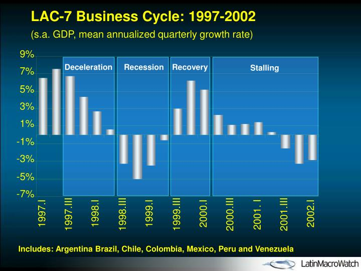 LAC-7 Business Cycle: 1997-2002