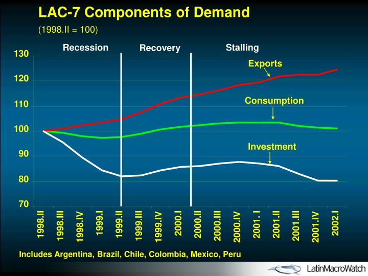 LAC-7 Components of Demand
