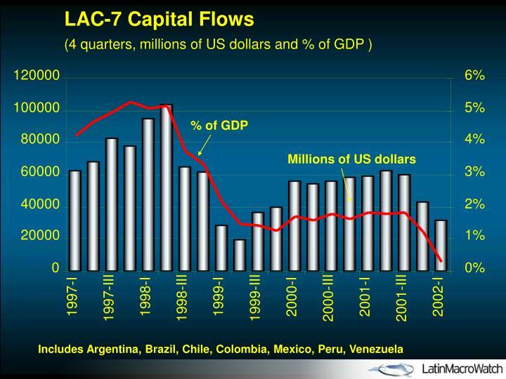 LAC-7 Capital Flows