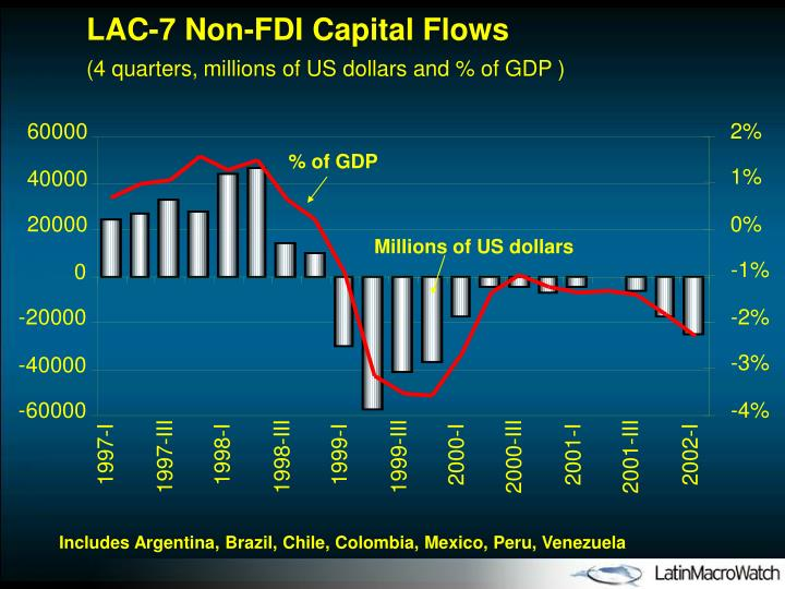LAC-7 Non-FDI Capital Flows