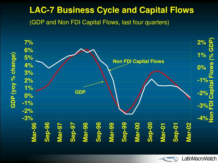 LAC-7 Business Cycle and Capital Flows