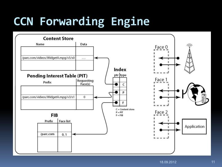 CCN Forwarding Engine
