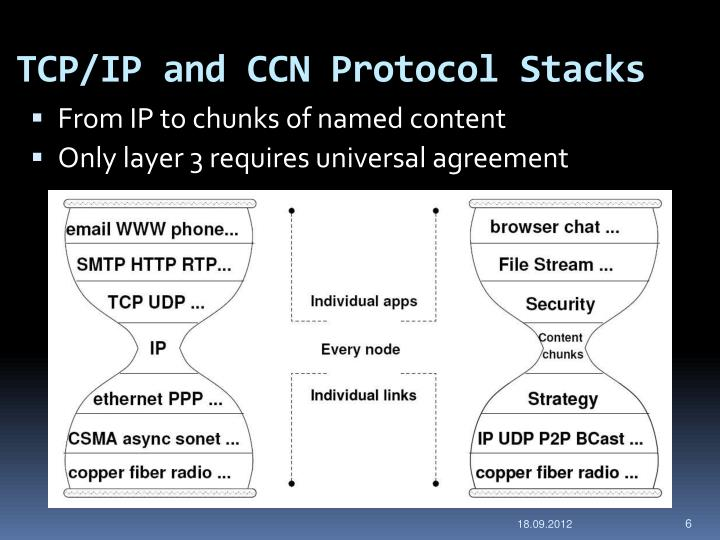 TCP/IP and CCN Protocol Stacks