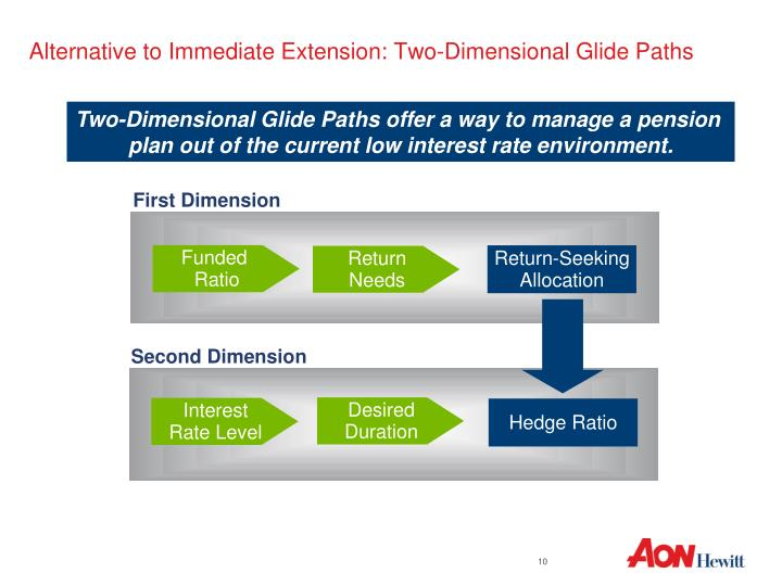 Alternative to Immediate Extension: Two-Dimensional Glide Paths