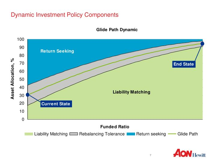 Dynamic Investment Policy Components