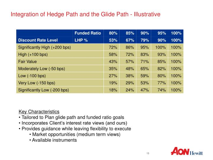 Integration of Hedge Path and the Glide Path - Illustrative