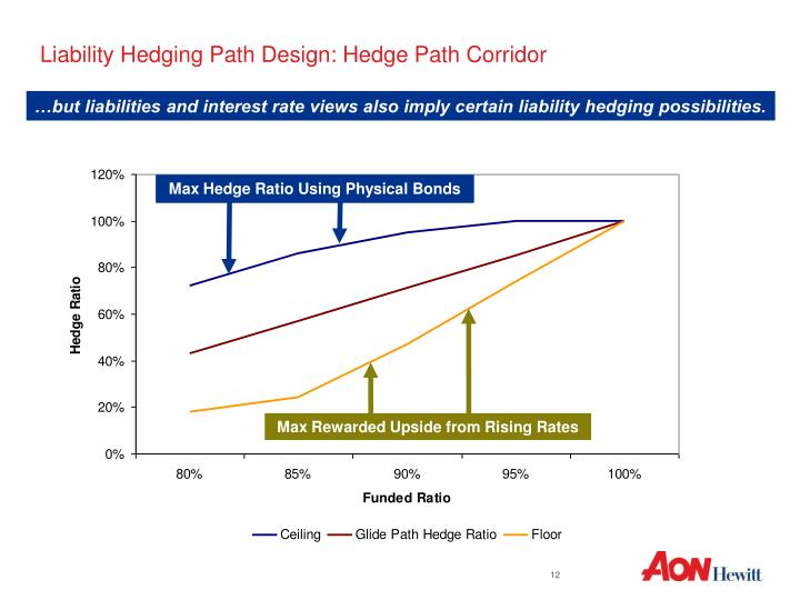 Liability Hedging Path Design: Hedge Path Corridor