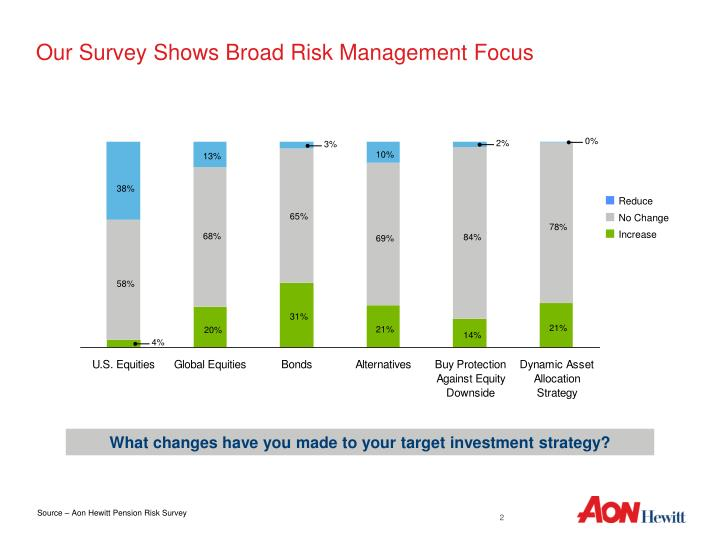 Our survey shows broad risk management focus