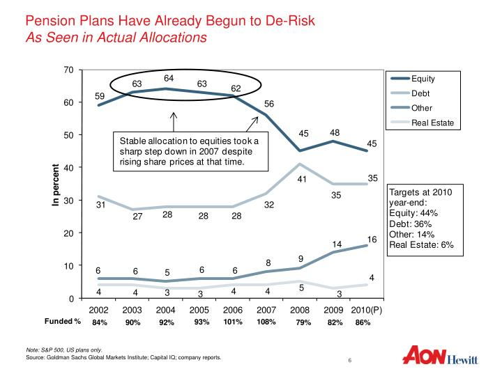 Pension Plans Have Already Begun to De-Risk