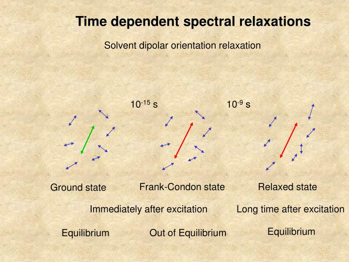Time dependent spectral relaxations
