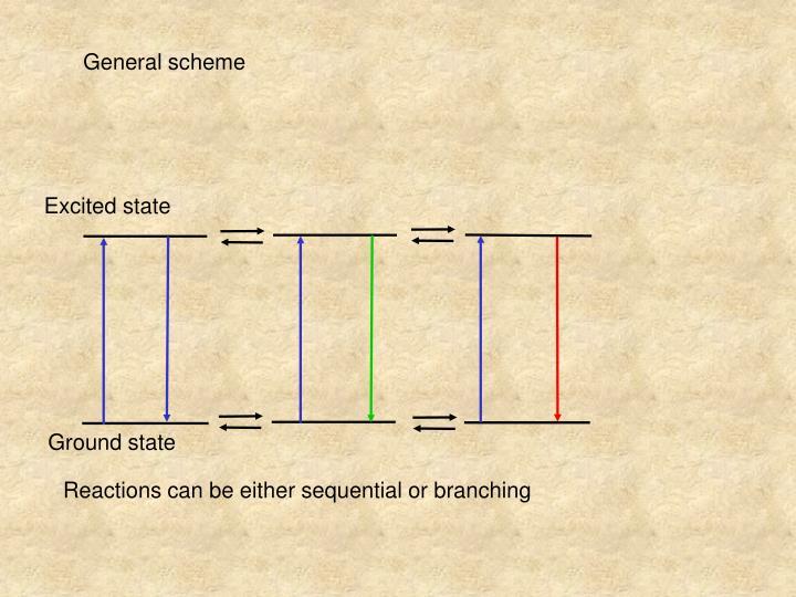 General scheme