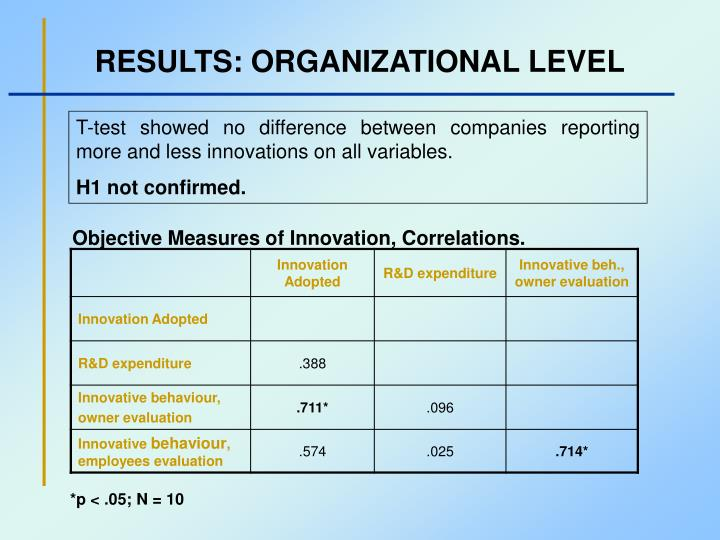 RESULTS: ORGANIZATIONAL LEVEL
