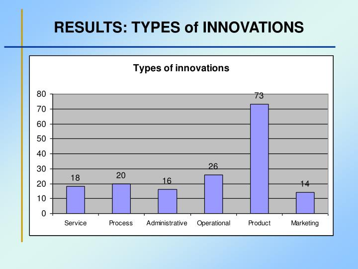 RESULTS: TYPES of INNOVATIONS