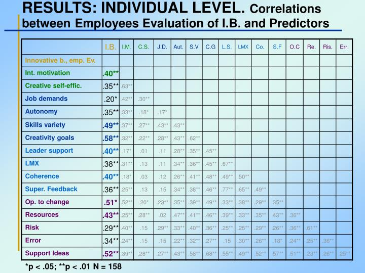 RESULTS: INDIVIDUAL LEVEL.