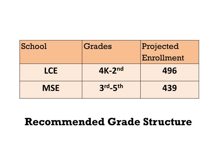 Recommended grade structure
