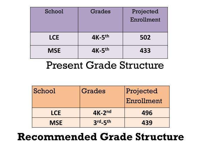 Present Grade Structure