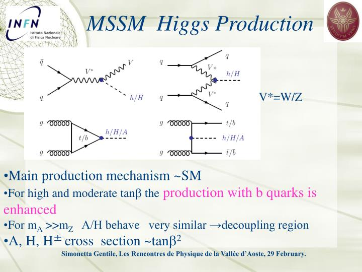 MSSM  Higgs Production