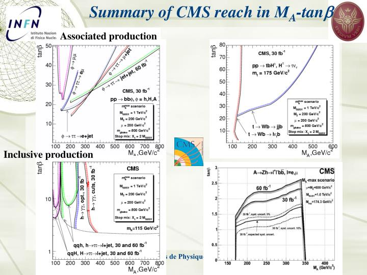 Summary of CMS reach in M
