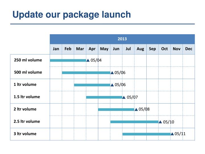 Update our package launch