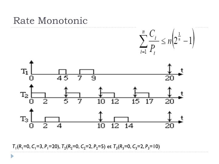 Rate Monotonic