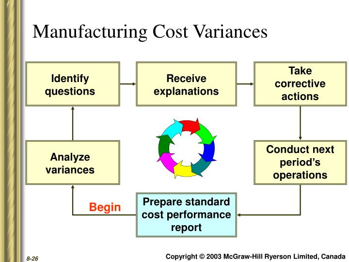 Manufacturing Cost Variances