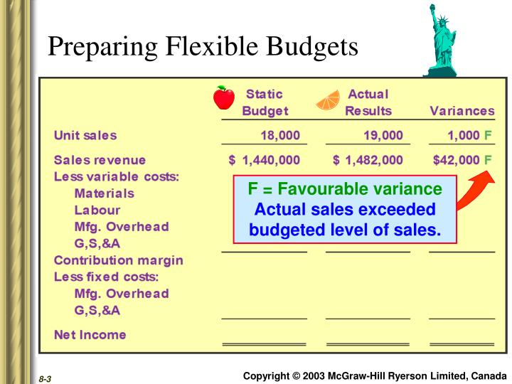 Preparing Flexible Budgets