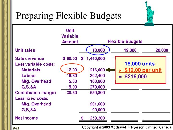 Preparing Flexible Budgets