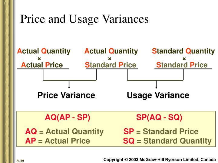 Price and Usage Variances
