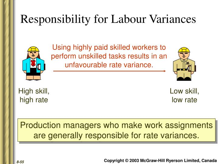 Responsibility for Labour Variances
