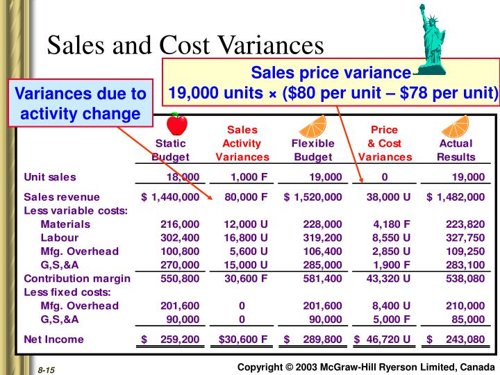 Sales and Cost Variances