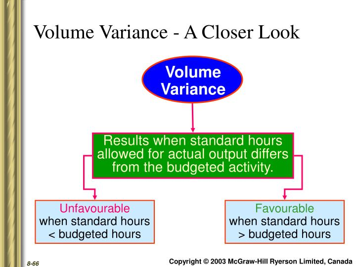Volume Variance - A Closer Look