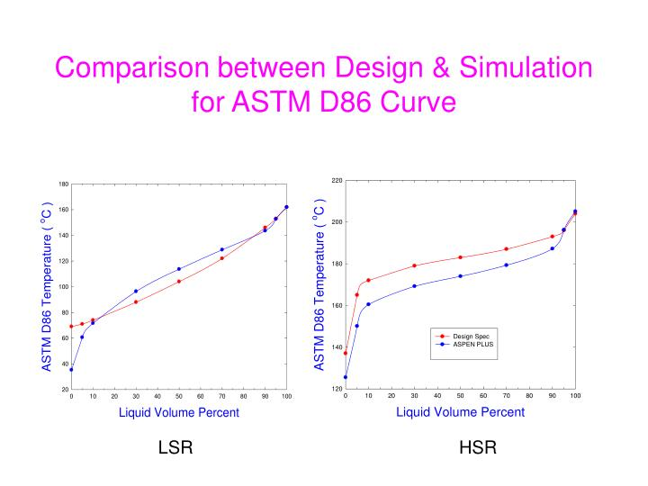Comparison between Design & Simulation