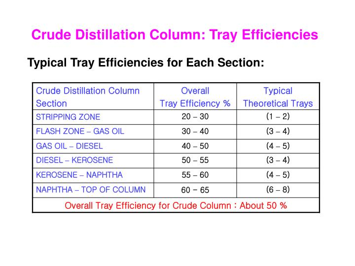 Crude Distillation Column: Tray Efficiencies