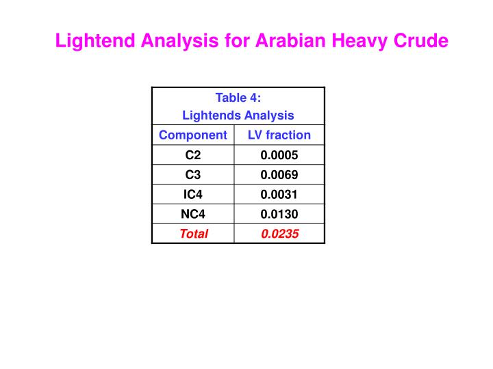 Lightend Analysis for Arabian Heavy Crude