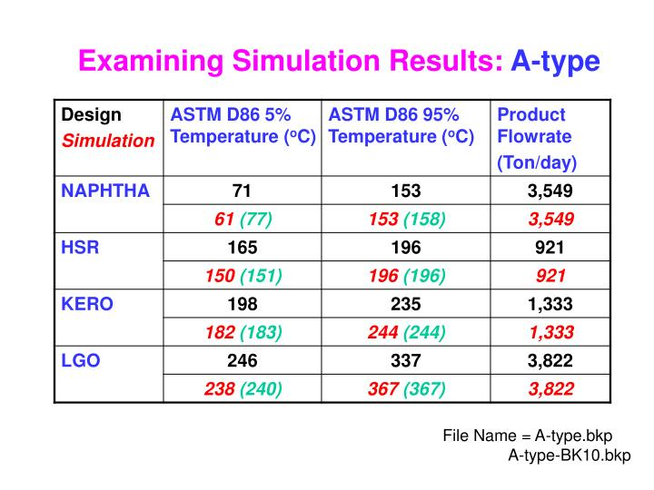 Examining Simulation Results: