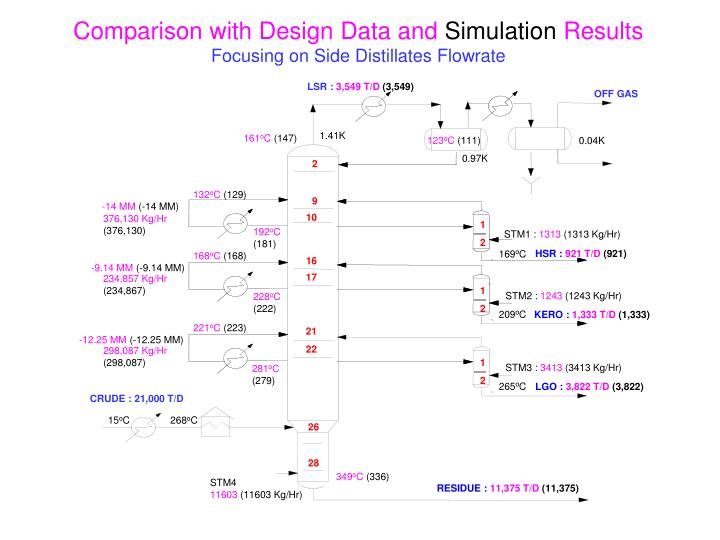Comparison with Design Data and