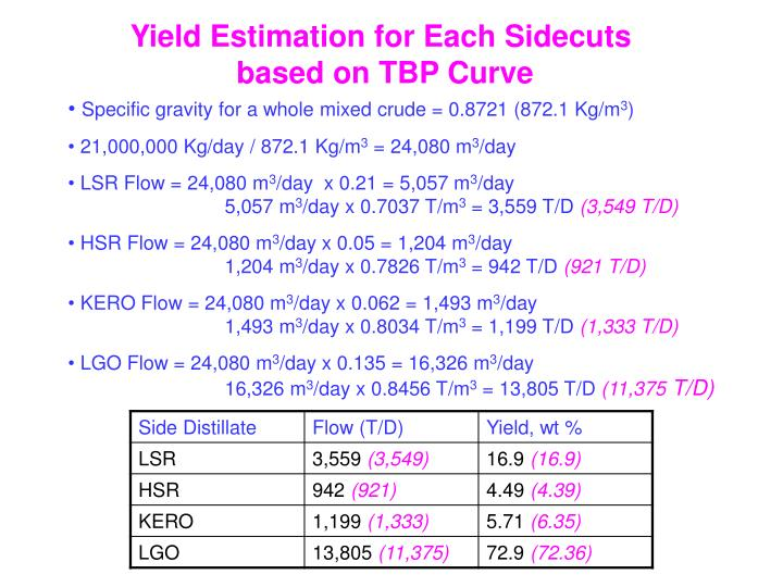 Yield Estimation for Each Sidecuts