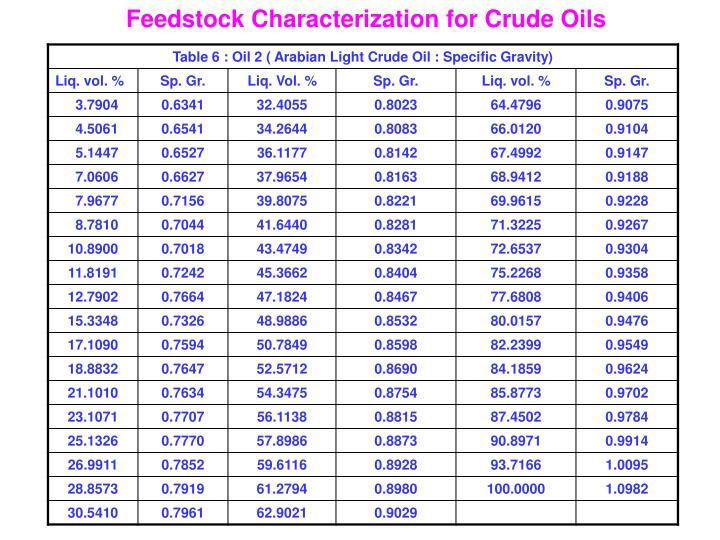 Feedstock Characterization for Crude Oils