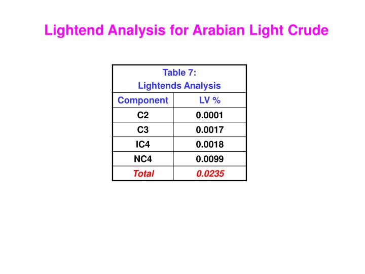 Lightend Analysis for Arabian Light Crude