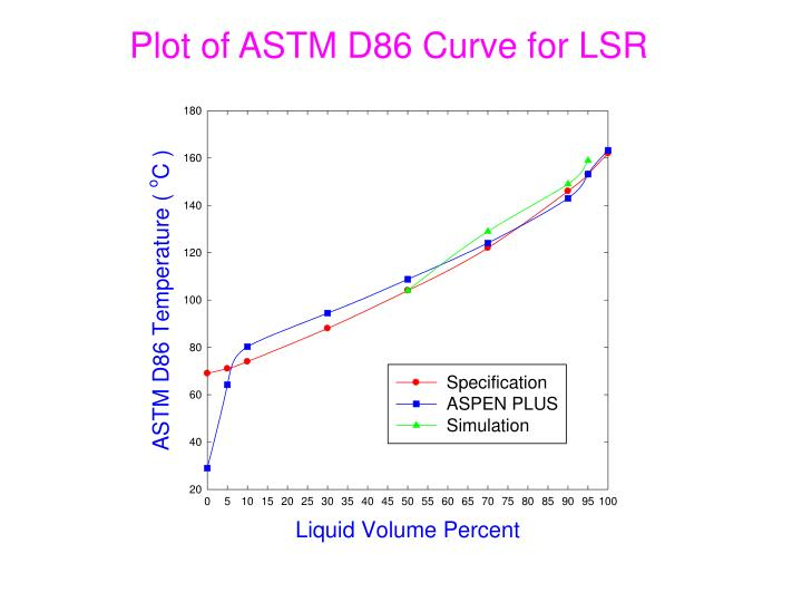 Plot of ASTM D86 Curve for LSR