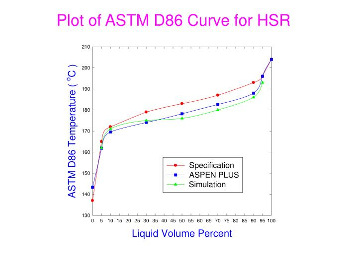 Plot of ASTM D86 Curve for HSR
