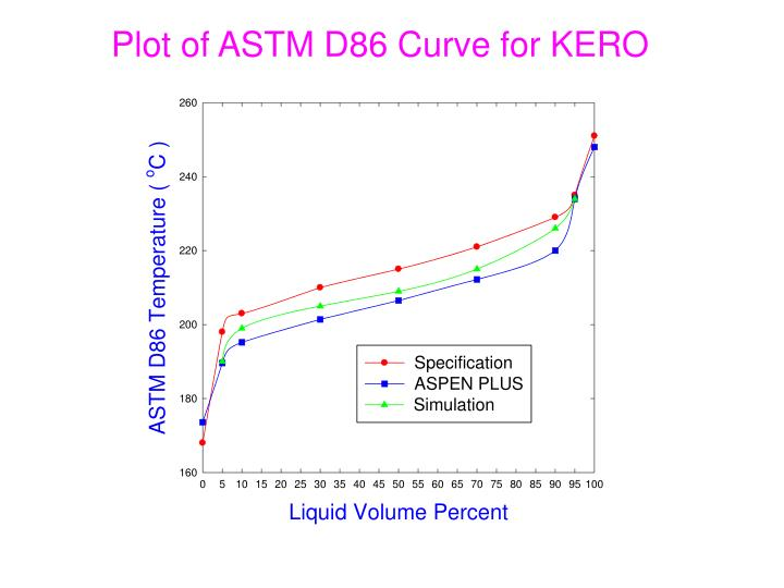 Plot of ASTM D86 Curve for KERO